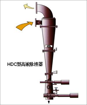 HDC型高浓万博manbext手机官网器